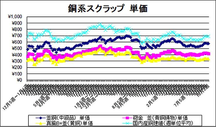 価格 相場 グラフ 鉄 スクラップ